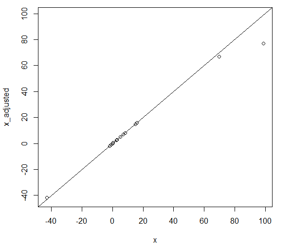 A graph showing the effect of dragging outliers towards the mean.