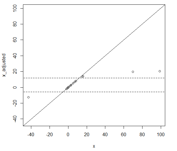 A graph showing the effect of dragging outliers towards the median.