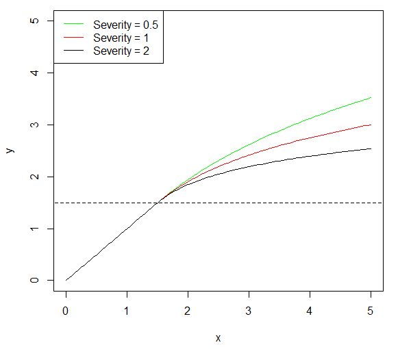 A graph of the drag_towards_zero function.