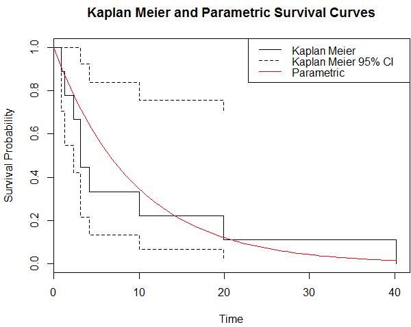 A stepwise survival curve and an exponential curve fitted to it using the flexsurv package.