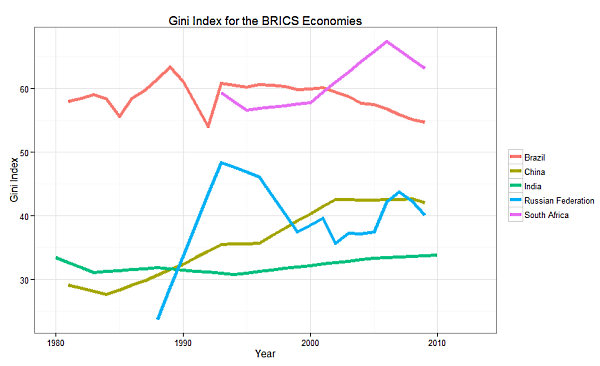 The Gini index over time for the BRICS economies.
