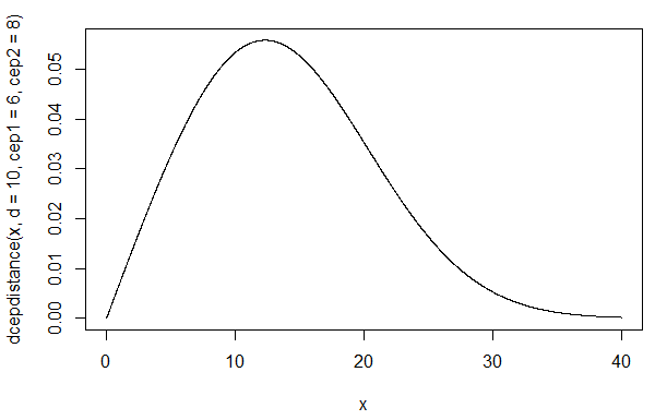 Density function for the distribution D