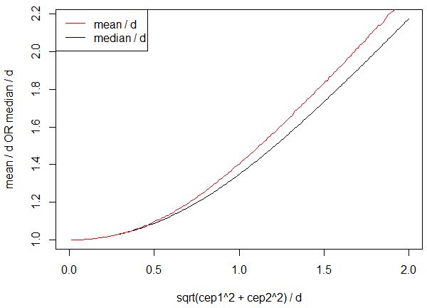 Graph that showing how d becomes an increasingly poor estimator of the mean and median of D as sqrt(c_1^2 + c_2^2) increases relative to d