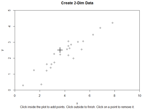 An interactive plot for generating 2-dim data.
