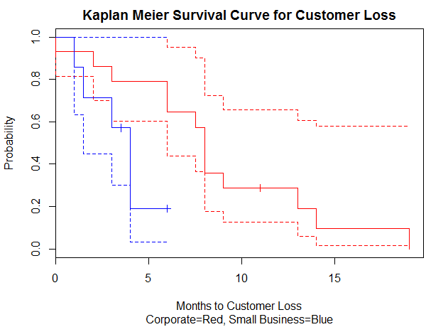 A Kaplan Meier survival plot.