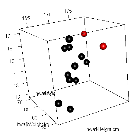 A 3-dimensional scatterplot of heights, weights and ages, with outliers marked.