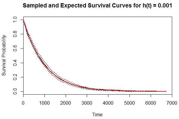 Kaplan-Meier curve for 1,000 survival times sampled from h(t) = 0.001