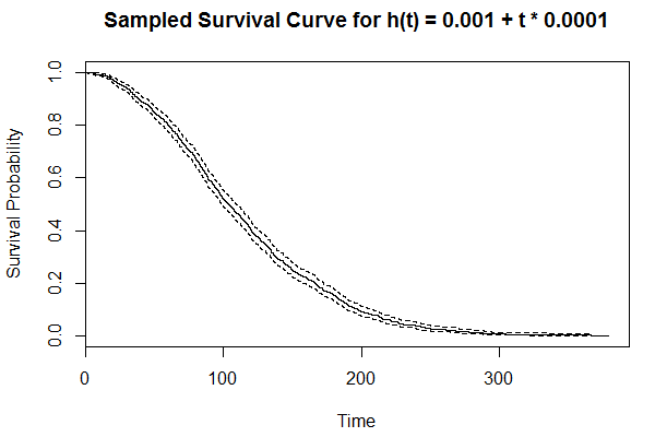 Kaplan-Meier curve for 1,000 survival times sampled from h(t) = 0.001 + t * 0.0001