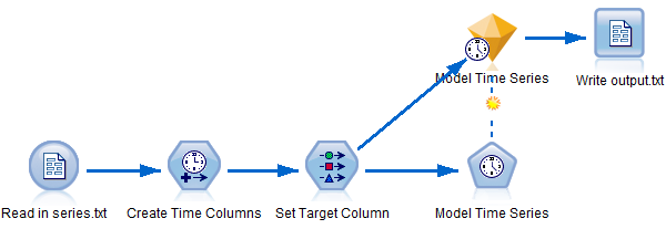 An example of an SPSS Modeler stream.