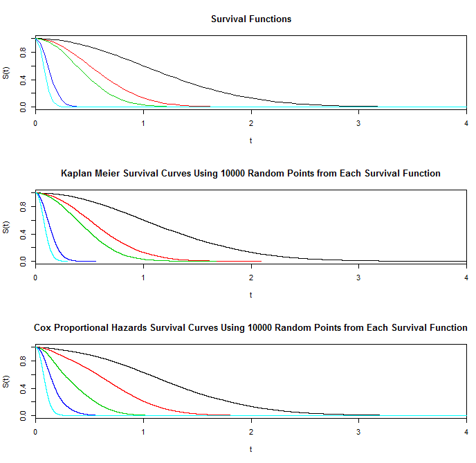 Plots of survival functions and of Kaplan Meier and Cox proportional hazards survival curves based on a sample of size 10,000.