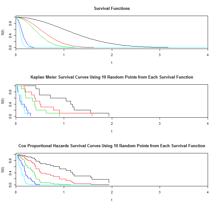 Plots of survival functions and of Kaplan Meier and Cox proportional hazards survival curves based on a sample of size 10.