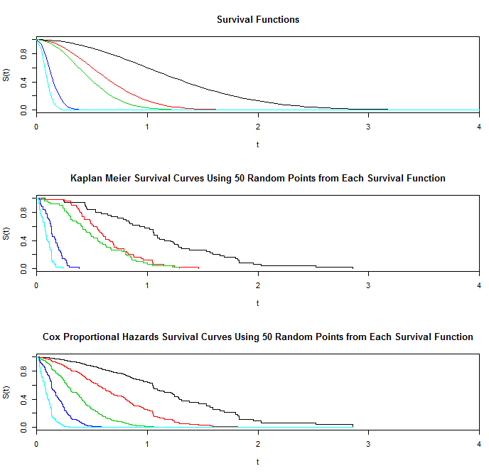 Plots of survival functions and of Kaplan Meier and Cox proportional hazards survival curves based on a sample of size 50.