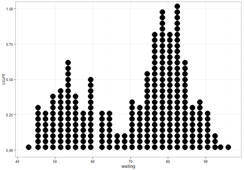 R's Flavours of Stacked Dot Plots